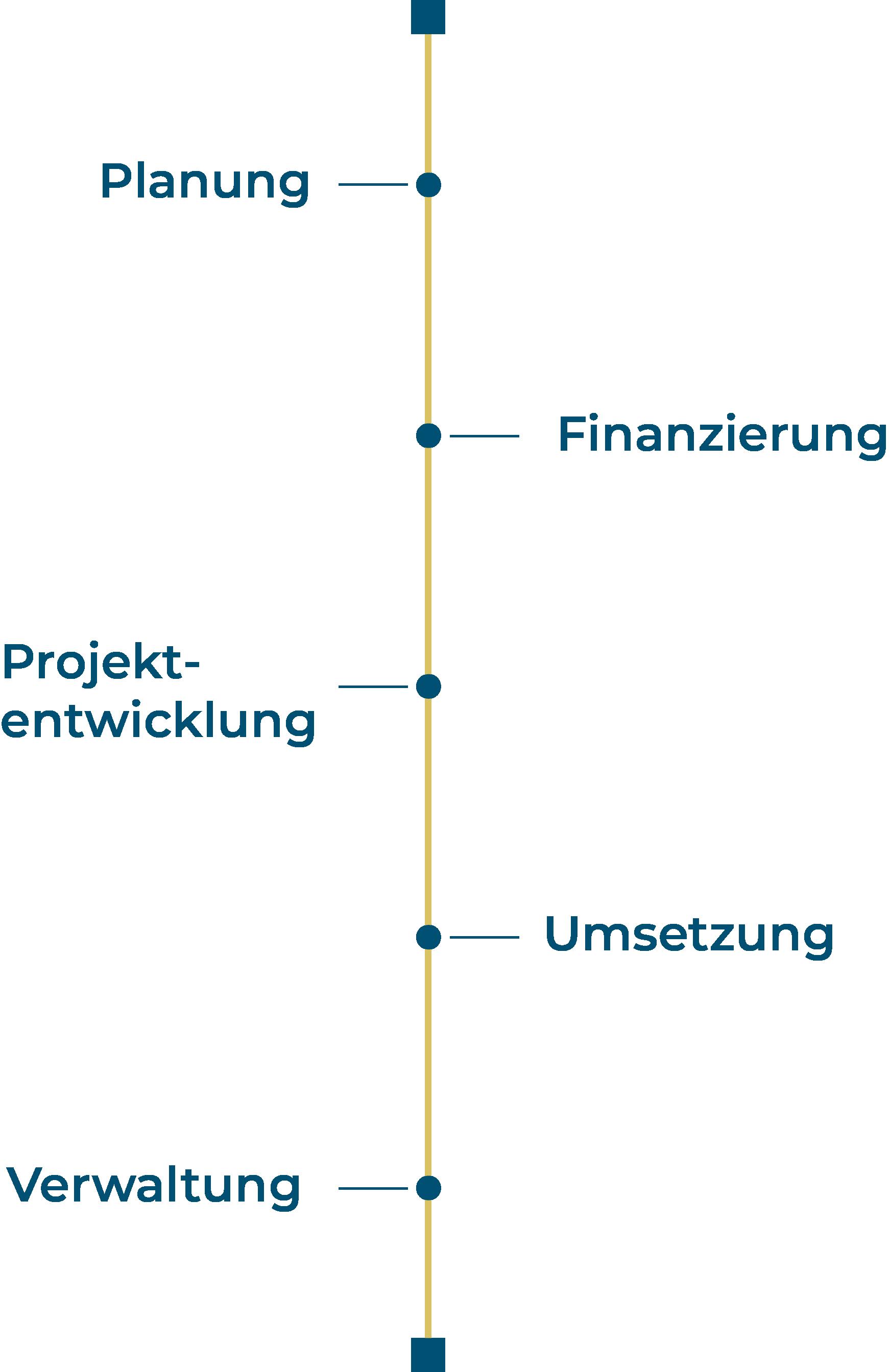 Mit der Pro-IM Management GmbH kommen Sie sicher an Ihr Ziel